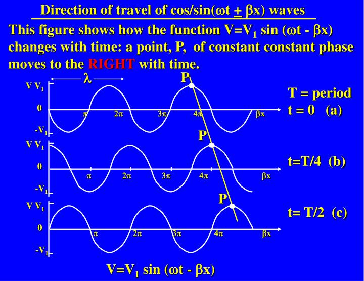 Direction of travel of cos/sin(