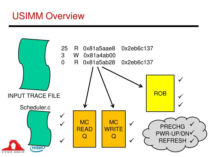 USIMM Overview