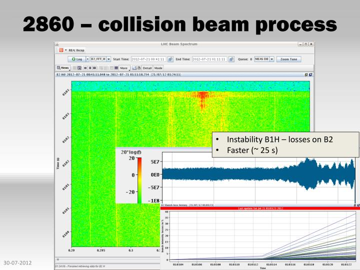 2860 – collision beam process