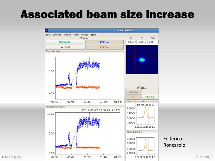 Associated beam size increase