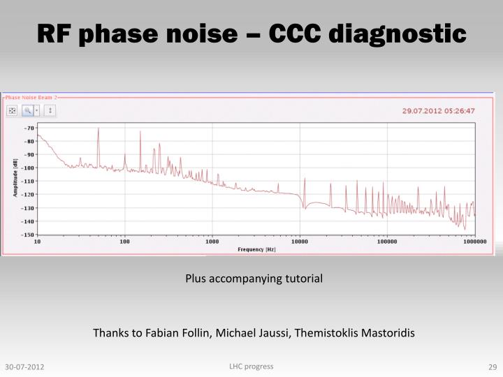 RF phase noise – CCC diagnostic