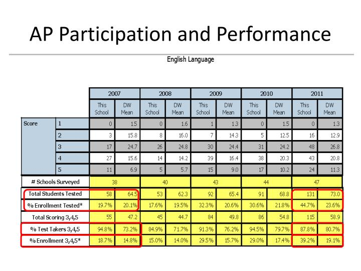 AP Participation and Performance