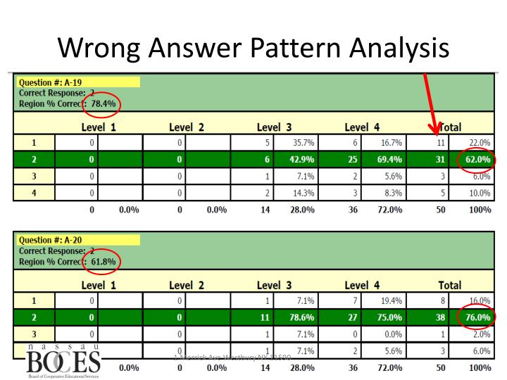 Wrong Answer Pattern Analysis