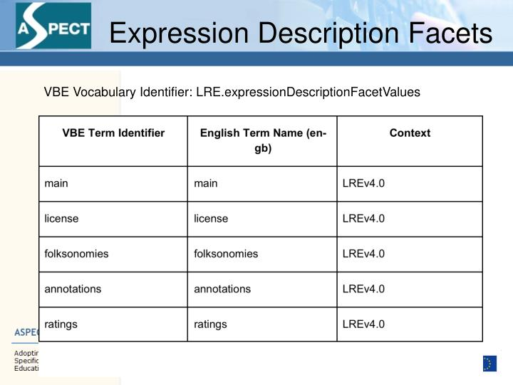 Expression Description Facets