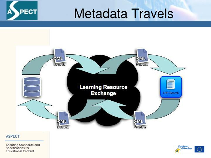 Metadata Travels