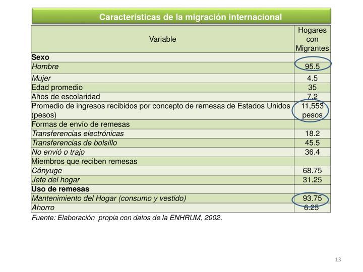 Características de la migración internacional