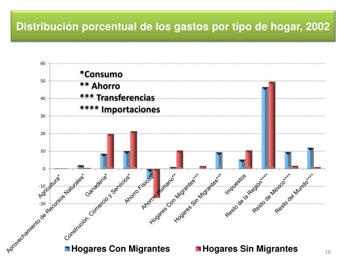 Distribución de  Gastos de los Hogares en 2002(Pesos)