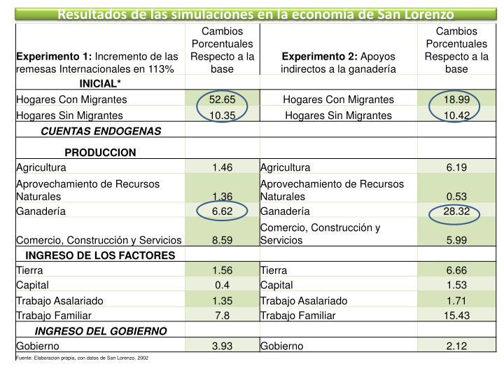 Resultados de las simulaciones en la economía de San Lorenzo