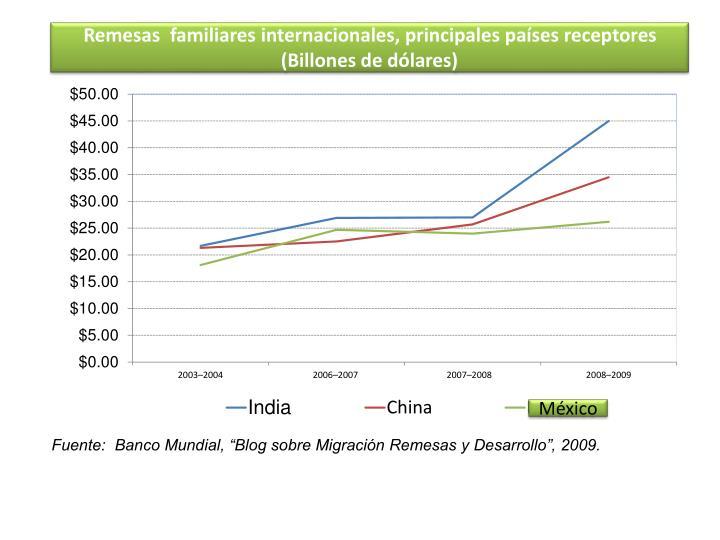 Remesas  familiares internacionales, principales países receptores