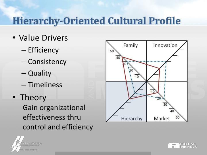 Hierarchy-Oriented Cultural Profile