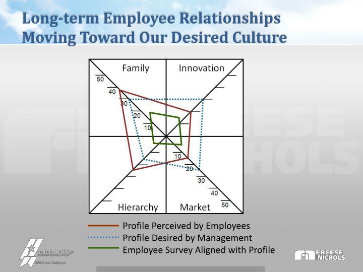 Long-term Employee Relationships