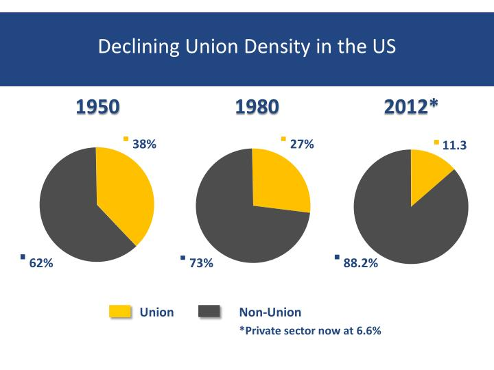 Declining Union Density in the US
