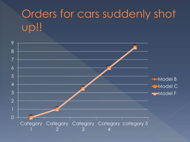 Orders for cars suddenly shot up!!