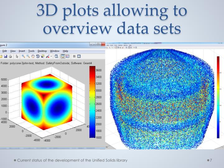 3D plots allowing to overview
