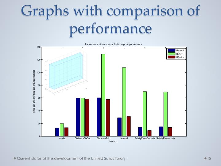 Graphs with comparison of