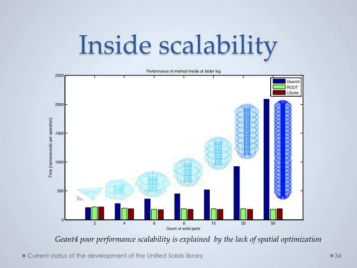 Inside scalability