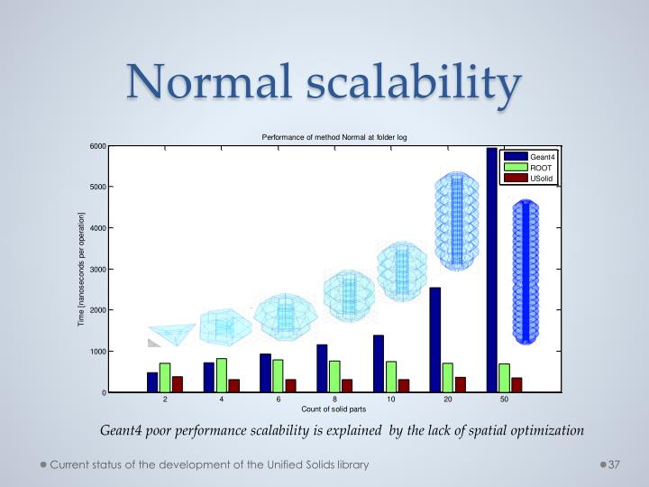 Normal scalability
