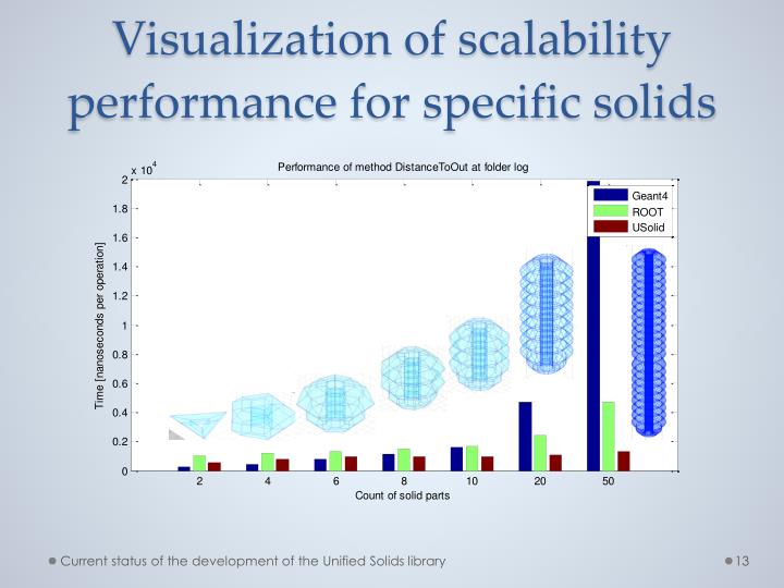 Visualization of scalability performance for specific solids