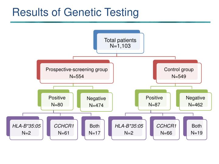 Results of Genetic Testing