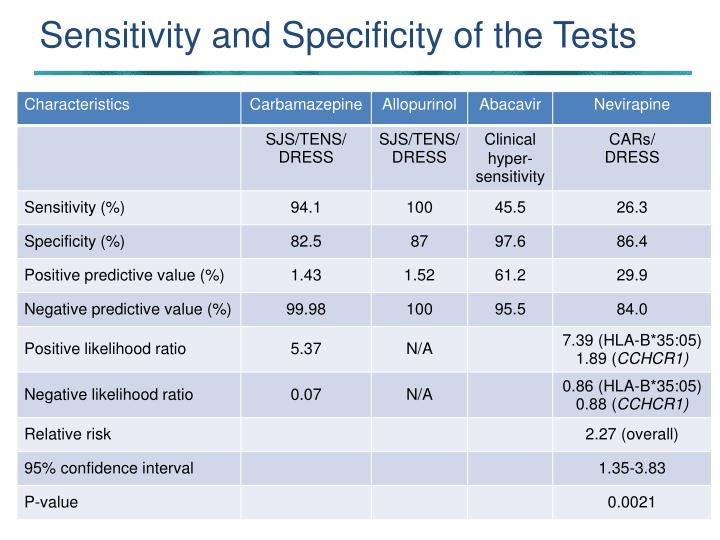 Sensitivity and Specificity of the Tests