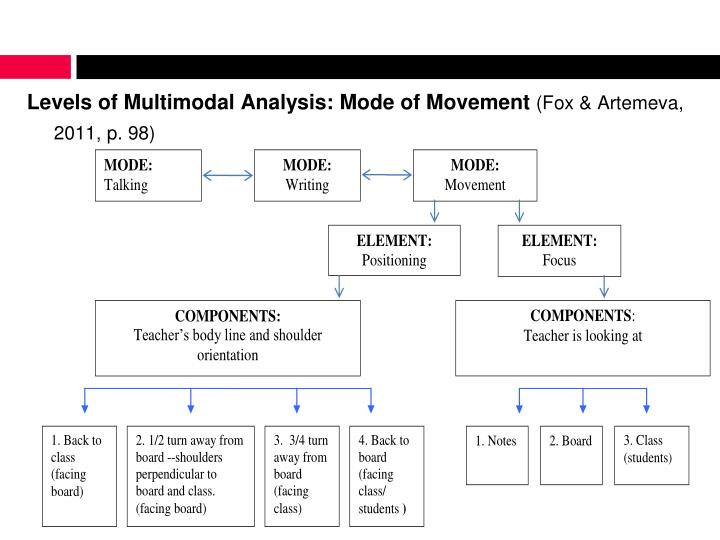 Levels of Multimodal Analysis: Mode of Movement