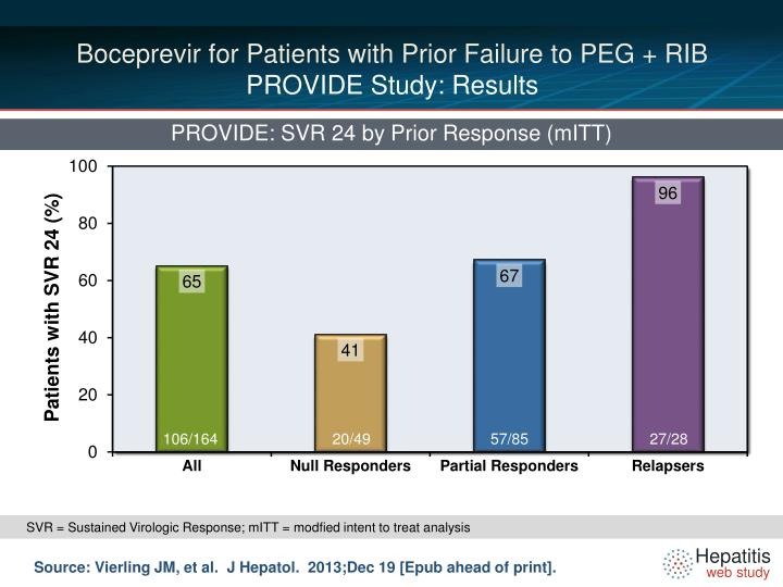 Boceprevir for Patients with Prior Failure to PEG + RIB