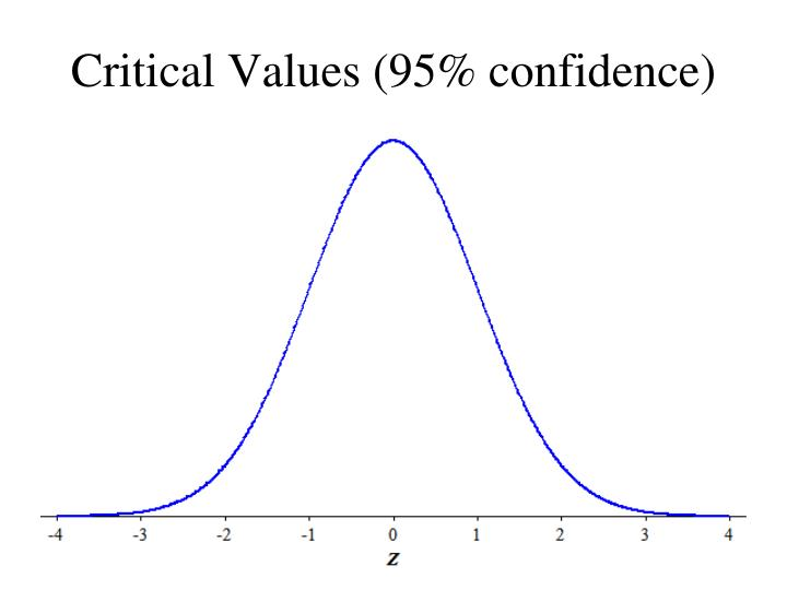 Critical values 95 confidence
