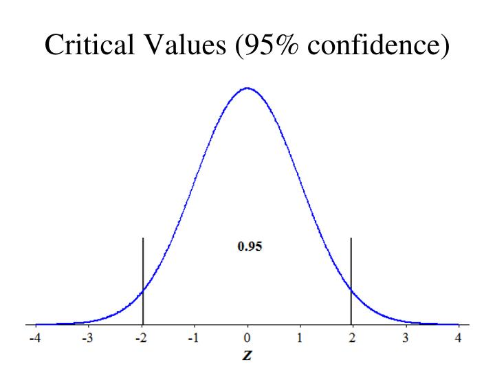 Critical values 95 confidence1