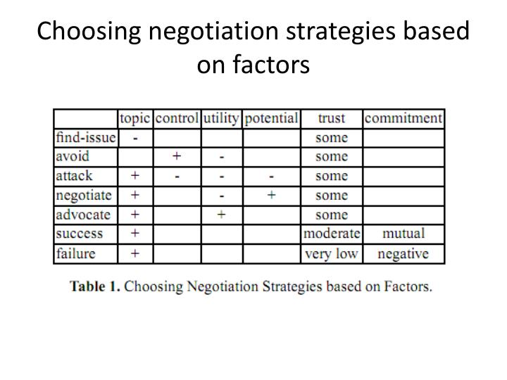 Choosing negotiation strategies based on factors
