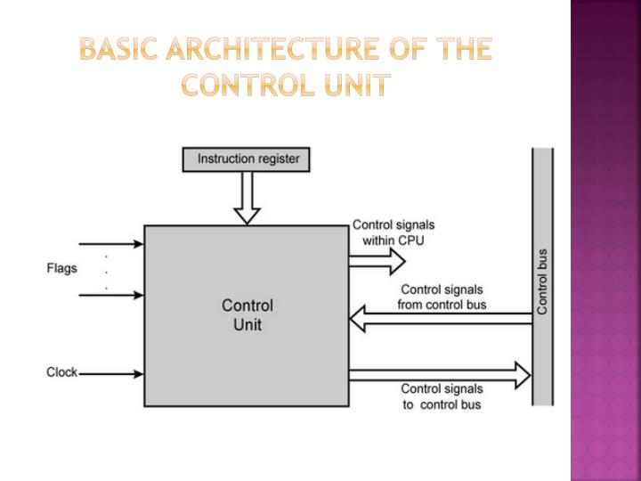 Basic architecture of the Control