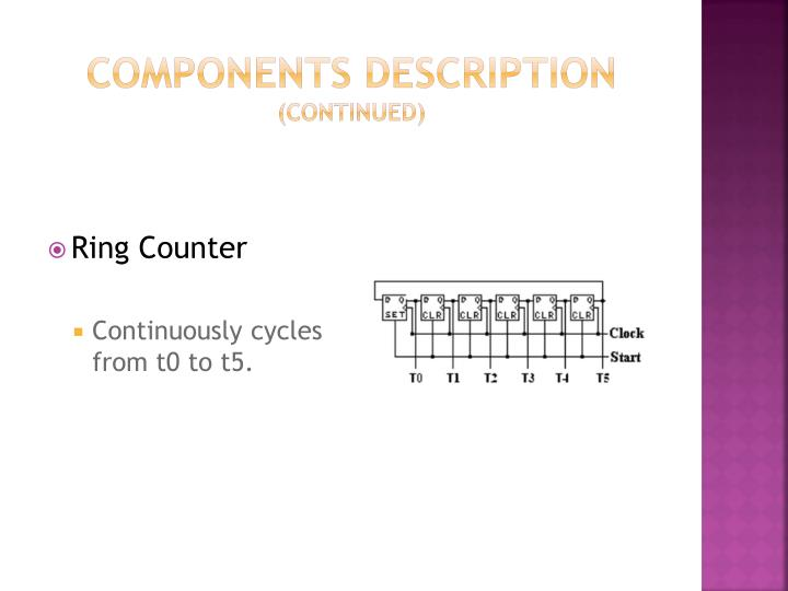 Components description