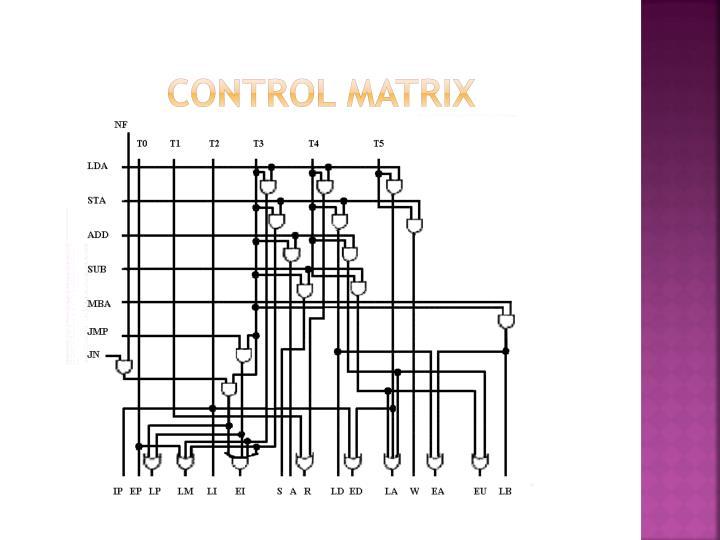 Control Matrix
