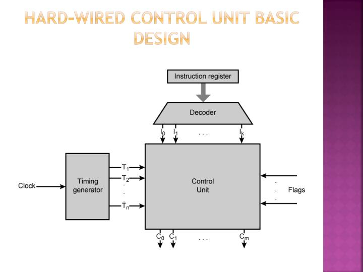Hard-wired Control unit basic design