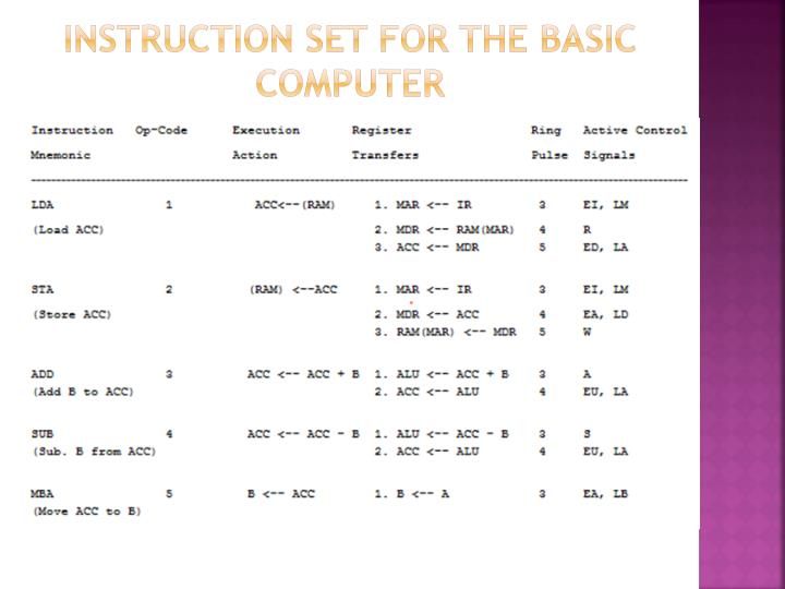 Instruction set for the Basic computer