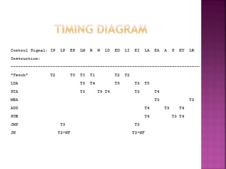 Timing diagram