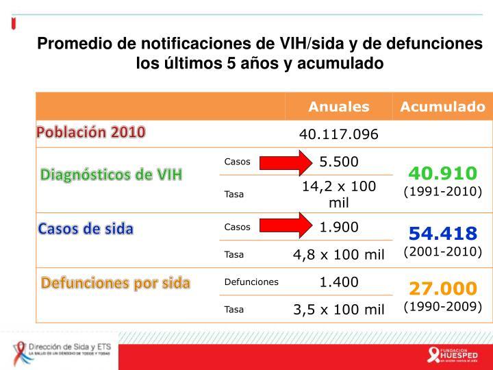 Promedio de notificaciones de VIH/sida y de defunciones los últimos 5 años y acumulado