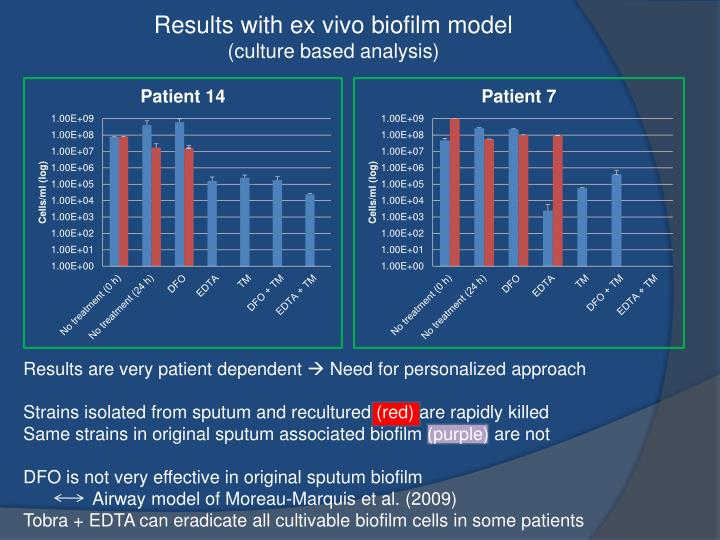 Results with ex vivo biofilm model