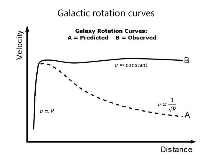 Galactic rotation curves