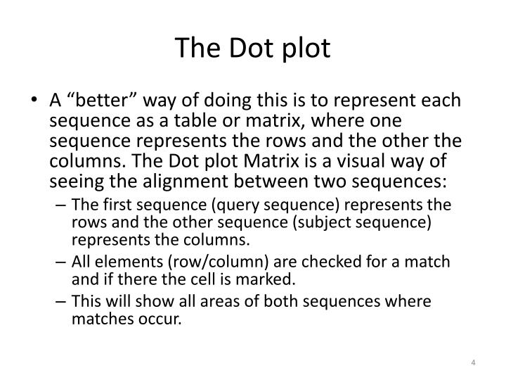 The Dot plot