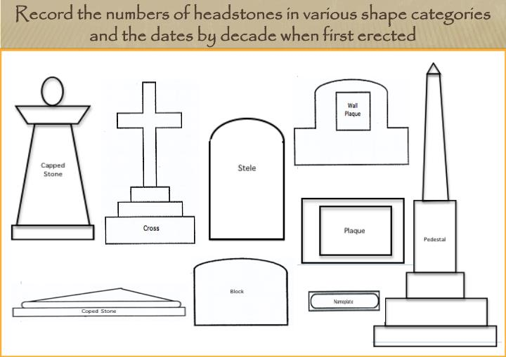 Record the numbers of headstones in various shape categories and the dates by decade when first erected