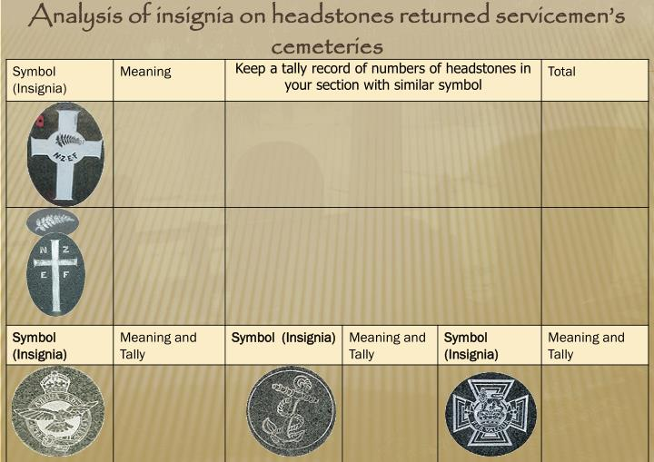 Analysis of insignia on headstones returned servicemen's cemeteries