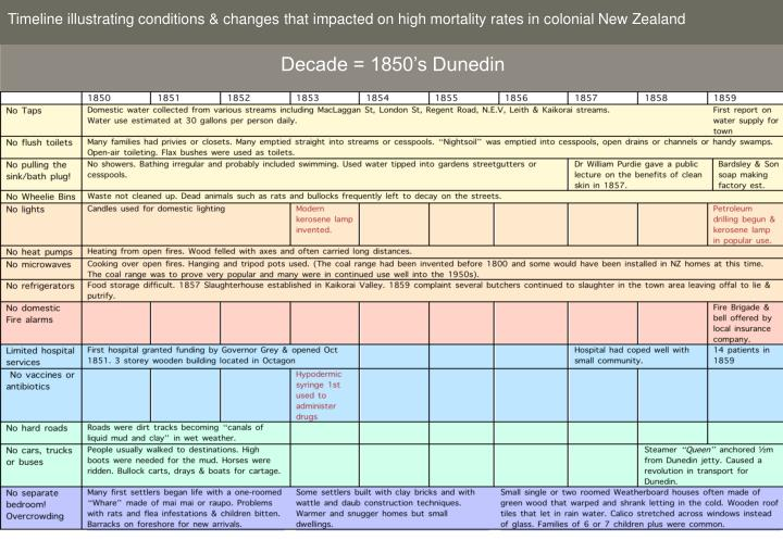 Timeline illustrating conditions & changes