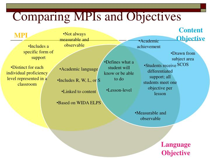 Comparing MPIs and Objectives
