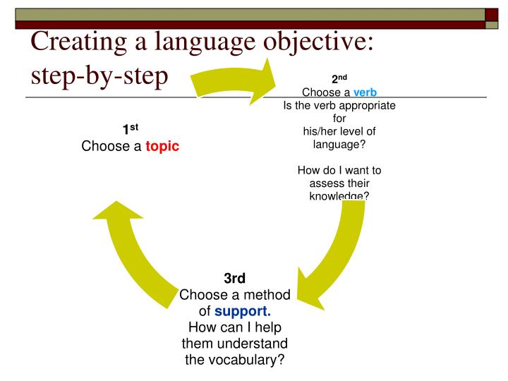 Creating a language objective: