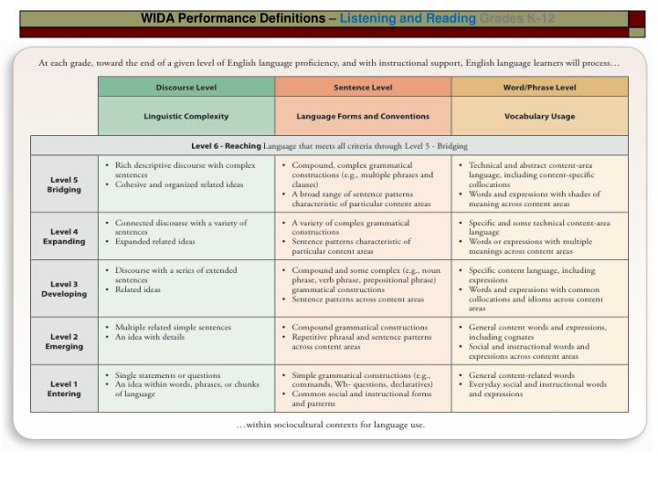 WIDA Performance Definitions