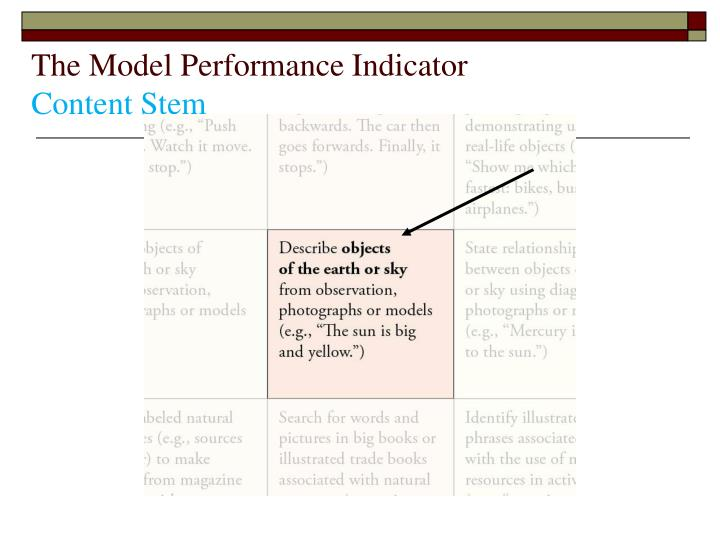The Model Performance Indicator