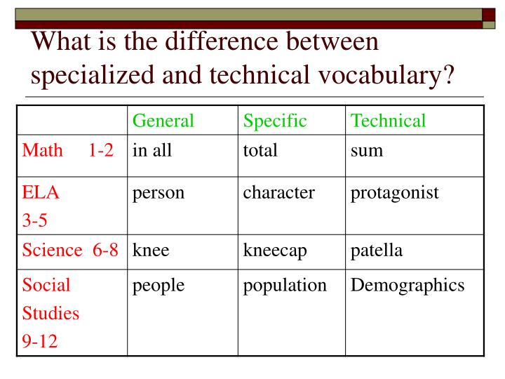 What is the difference between specialized and technical vocabulary?