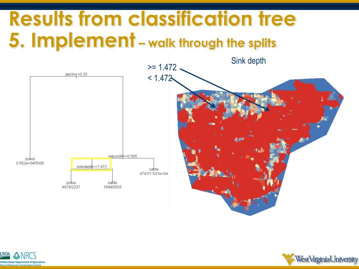 Results from classification tree