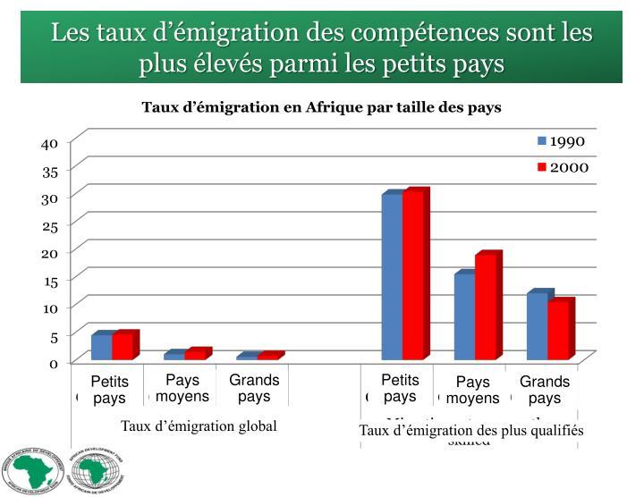 Les taux d'émigration des compétences sont les plus élevés parmi les petits pays