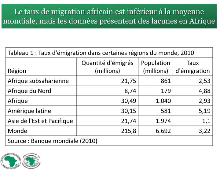 Le taux de migration africain est inférieur à la moyenne mondiale, mais les données présentent des lacunes en Afrique